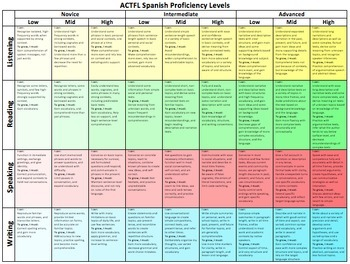 ACTFL Proficiency Flow Chart