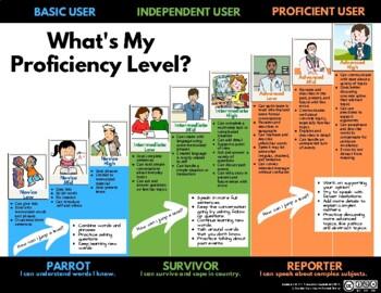 ACTFL chart- What's my proficiency level?