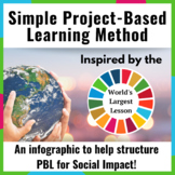 Project-Based Learning Method for Social Impact
