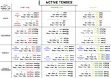 ACTIVE English Tense Chart