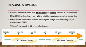 AD/BC BCE/CE TIMELINE LESSON AND POWERPOINT by ENGAGE DISCOVER LEARN