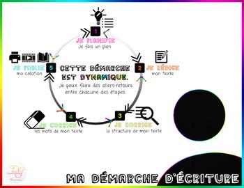 AFFICHE - Démarche d'écriture FRENCH