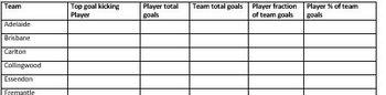 AFL Footy Maths Investigation Fractions Percentage