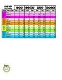 AIMS Web Cut Points for Grades 1-4