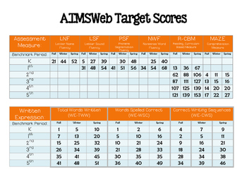 AIMSWeb Target Scores Chart