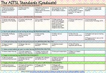 AITSL Standards (Graduate)