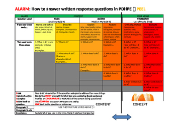 ALARM Exam Written Response Matrix for Physical Education