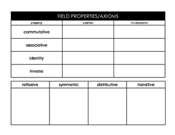 Properties Of Real Numbers Graphic Organizer Practice