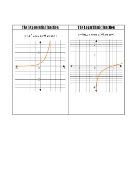 ALGEBRA/TRIG: GRAPHS OF PARENT FUNCTIONS