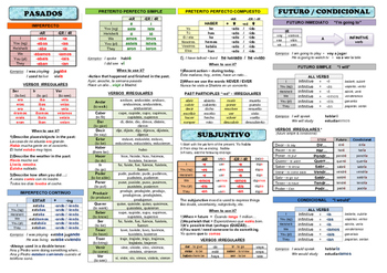 ALL VERBS conjugation template SPANISH