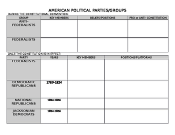 AMERICAN POLITICAL PARTIES CHART 1787-2016