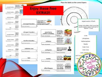 ANALYZE Fruit & Food MODELS of Earth's Layers & Triple VENN Activity w FREEBIES!