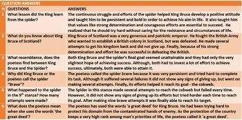 KING BRUCE AND THE SPIDER: ANALYZING NARRATIVE POEMS