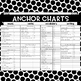 ANCHOR CHARTS for grammar, vocabulary, writing, and more!