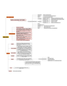 ANIMAL NUTRITION MIND MAP