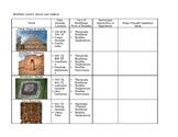 AP Art History: Buddhist Sacred Space Graphic Organizer