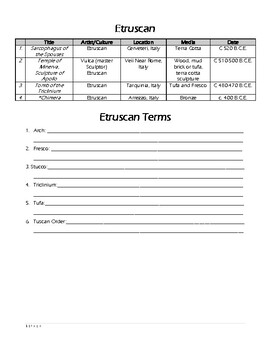 AP Art History Works & Terms: Ancient Mediterranean: Etruscan