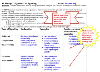 AP Biology, Cell Signaling 1 (Learning Objective 3.34)