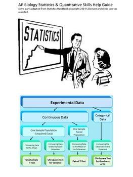 AP Biology Statistics Handbook for revised curriculum