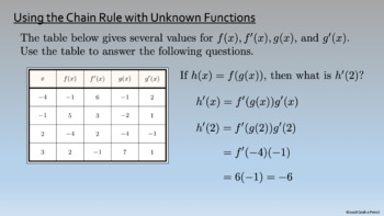 AP Calculus: The Chain Rule Complete Lesson