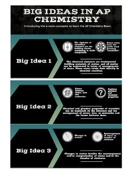 AP Chemistry 6 Big Ideas Infographic