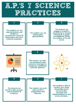 AP Chemistry 7 Science Practices Printable Infographic
