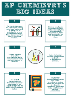 AP Chemistry Big 6 Ideas Printable Infographic