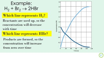 AP Chemistry Big Idea 4:  Rates of Reaction Lesson, Notes, and Worksheet