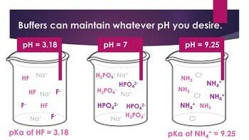 AP Chemistry Buffers & Solubility Powerpoint