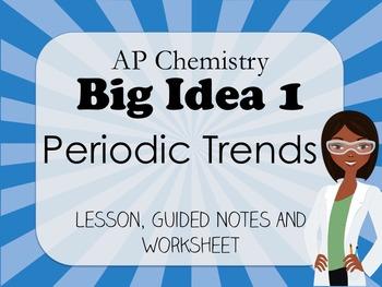 AP Chemistry: Periodic Trends