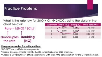 AP Chemistry Kinetics Powerpoint