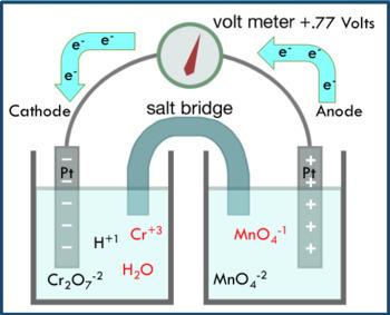 AP Chemistry Lesson Plan:  Electrochemistry Part 1