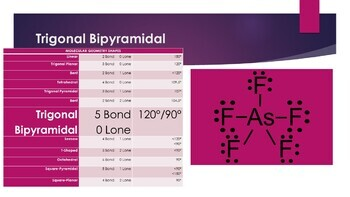 AP Chemistry Molecular Geometry Powerpoint