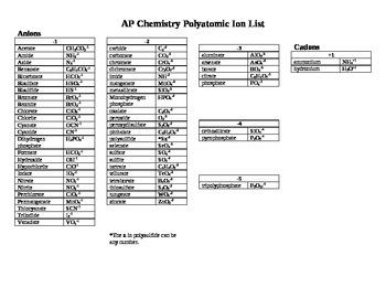 AP Chemistry - Polyatomic Ion List Handout