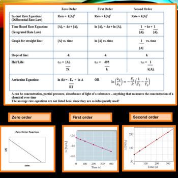AP Chemistry PowerPoint:  Chemical Kinetics