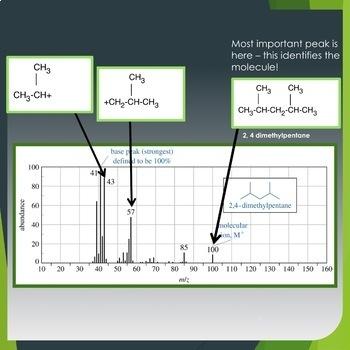 AP Chemistry PowerPoint:  Photoelectron Spectroscopy and other Instrumentation