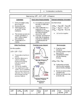 AP Chemistry Thermodynamics