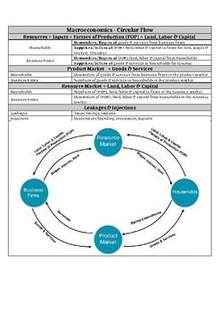 AP Circular Flow Cheat Sheet