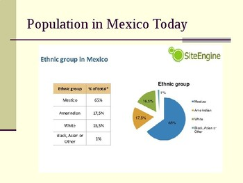 AP Comparative Government Mexico PowerPoint
