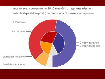 AP Comparative Government United Kingdom PowerPoint