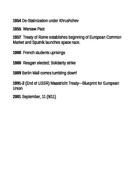 AP European History Important Dates Review