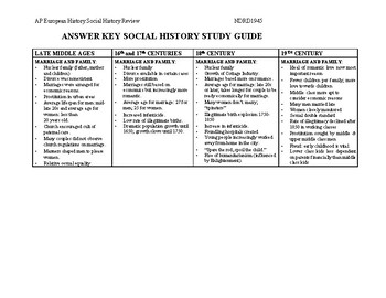 AP European History Review of Social History