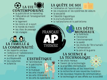 AP French: Themes & Contexts