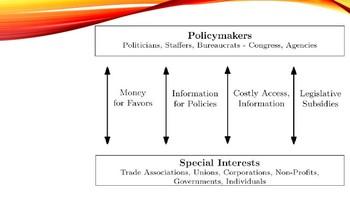 AP Government Negative Influences on Congress 20 Slides