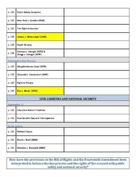 AP Government & Politics AMSCO Unit 3 Chapter 8 Reading Guide