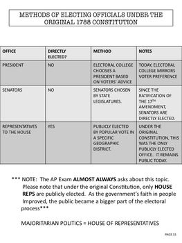 AP Government & Politics:  Unit I Study Guide