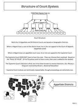 AP Government & Politics:  Unit IV Study Guide