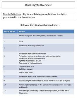 AP Government & Politics:  Unit VI Study Guide
