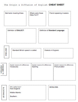 AP HUMAN GEOGRAPHY Language Unit Worksheets - 50 pages!