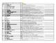 AP Human Geo Vocabulary: Polit , Devel, Ag, Industry, Serv